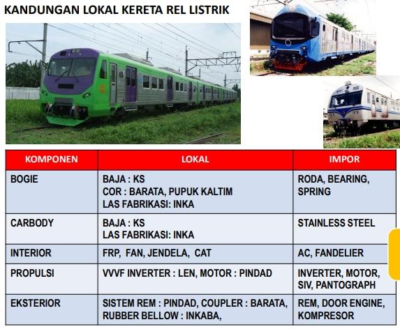 Komponen Lokal Kereta Rel Listrik Indonesia | Sumber: Dewan Riset Nasional Republik Indonesia