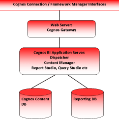 Cognos Architecture Diagram Bmw X5 E53 Lcm Wiring Bi Simple Overview Red Intelligence
