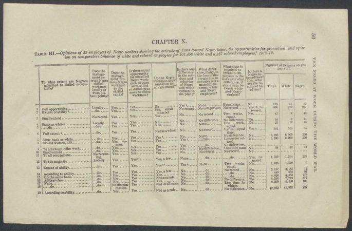 survey table