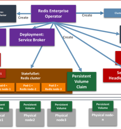the operator framework approach allows us to codify the domain logic of the redis enterprise cluster reduce deployment time and increase maintainability  [ 1406 x 716 Pixel ]