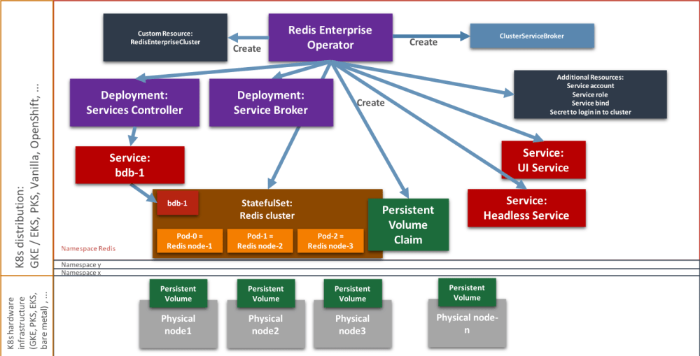medium resolution of the operator framework approach allows us to codify the domain logic of the redis enterprise cluster reduce deployment time and increase maintainability