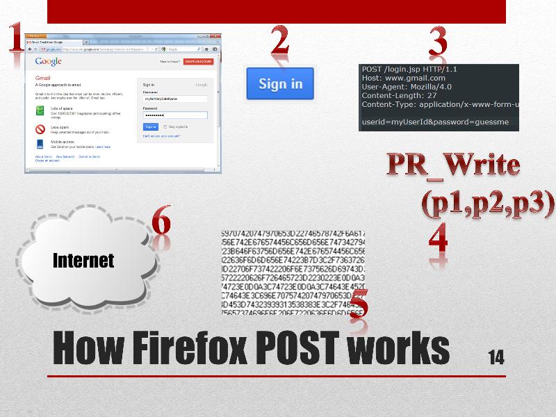 Firefox FormGrabber, II - Definitions and Firefox internals