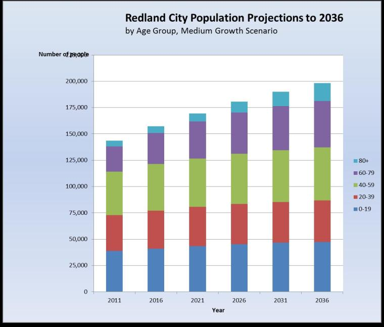Redlands Population to 2036 by Age (click to enlarge)