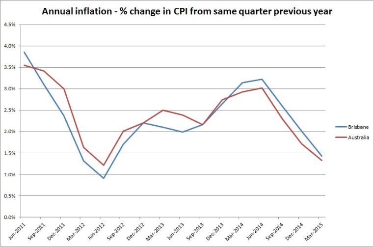 Inflation up to March quarter 2015