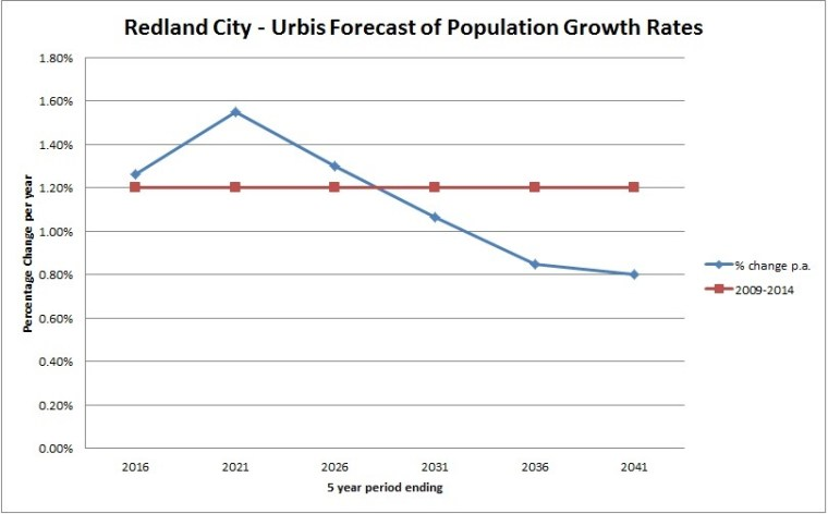 Urbis population growth rates forecasts