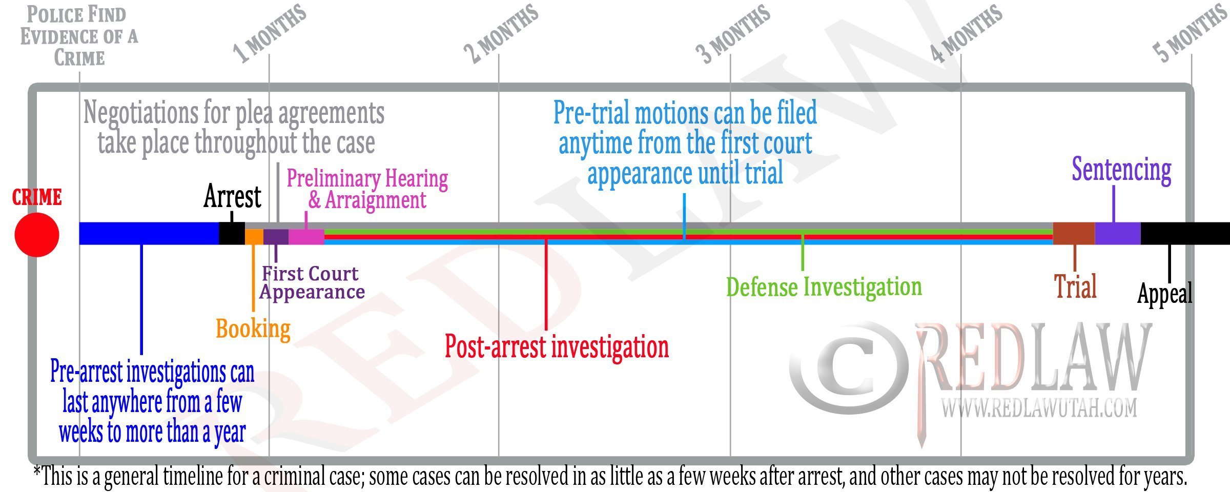 criminal procedure diagram 2005 subaru outback exhaust system timeline of a case