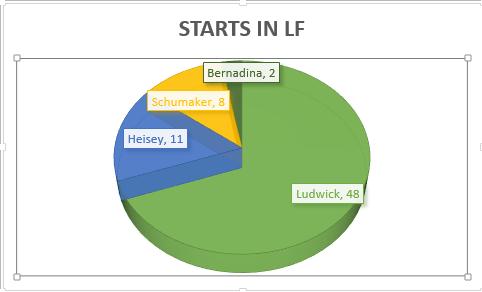 starts in LF