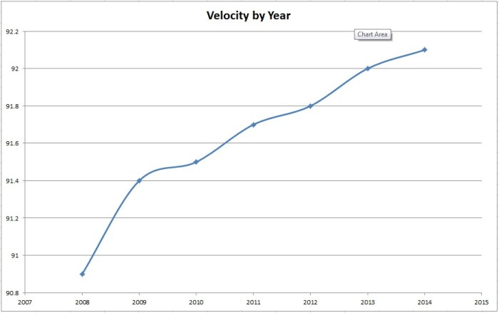 Fastball Velocity in MPH from PITCHf/x