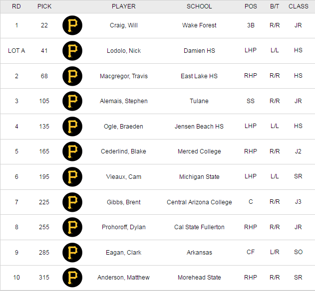 Pirates Draft