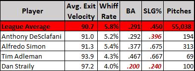 2-seam exit velocity