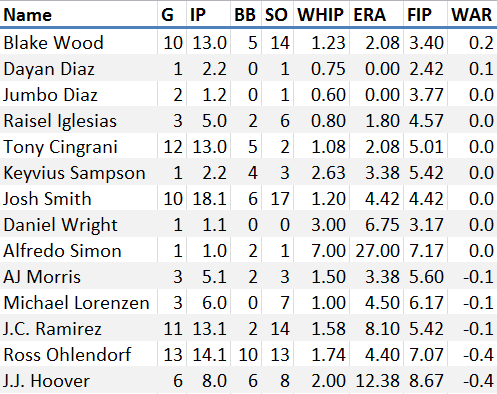 Reds June Stats RP