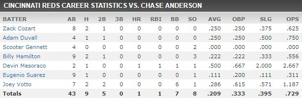 chase anderson stats