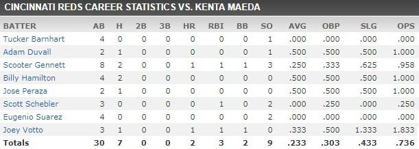 reds vs kenta maeda