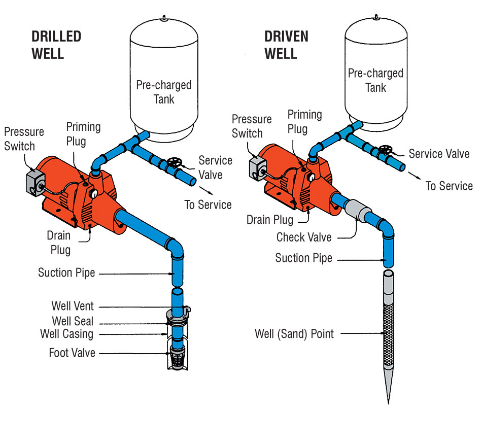 well pump not priming potential energy diagram activation cleanwater overview red lion suitable for applications where the pumping water level does exceed 25 requires a single 1 suction pipe may be used in 2 or larger
