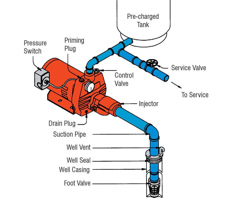 Well Pump System Water Well Pump System Parts And Materials Diagram