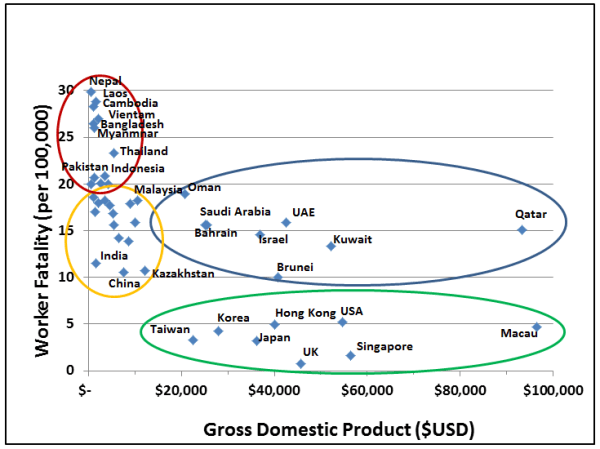 Figure 2 Worker Fatality Rate vs GDP
