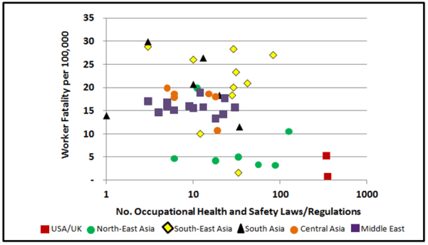 Figure 3 Worker Fatality Rate vs Laws
