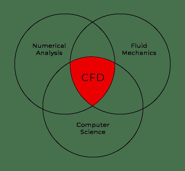 Computational Fluid Dynamics illustration