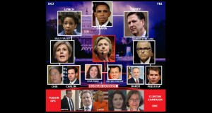 VIDEO: The Best Detailed Synopsis of FBI & DOJ Corruption