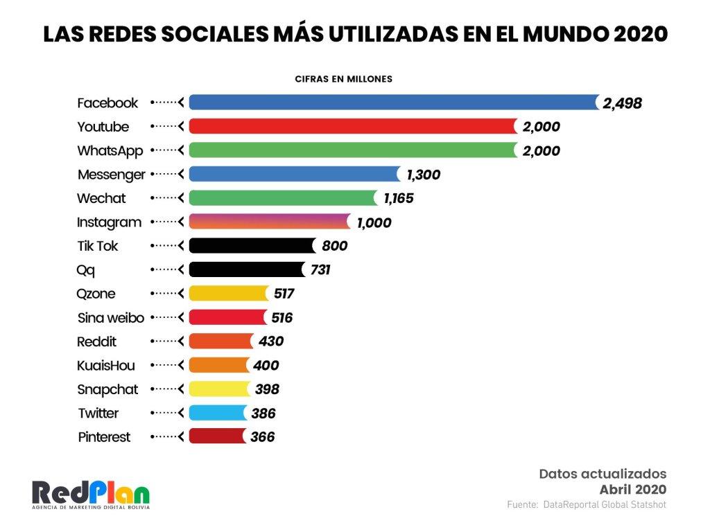usuarios de las redes sociales en el mundo 2020