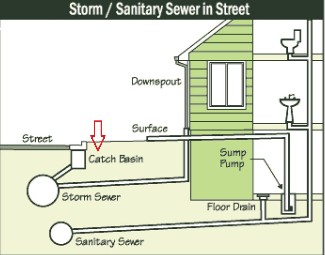 modad sewer system diagram t s water vapor neighborhood free wiring for you elevation and basements red run home residential