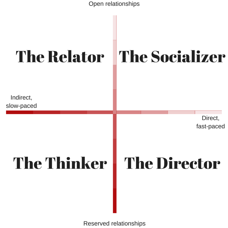 Whats Your Communication Style How To Communicate Better At Work  Red Seal