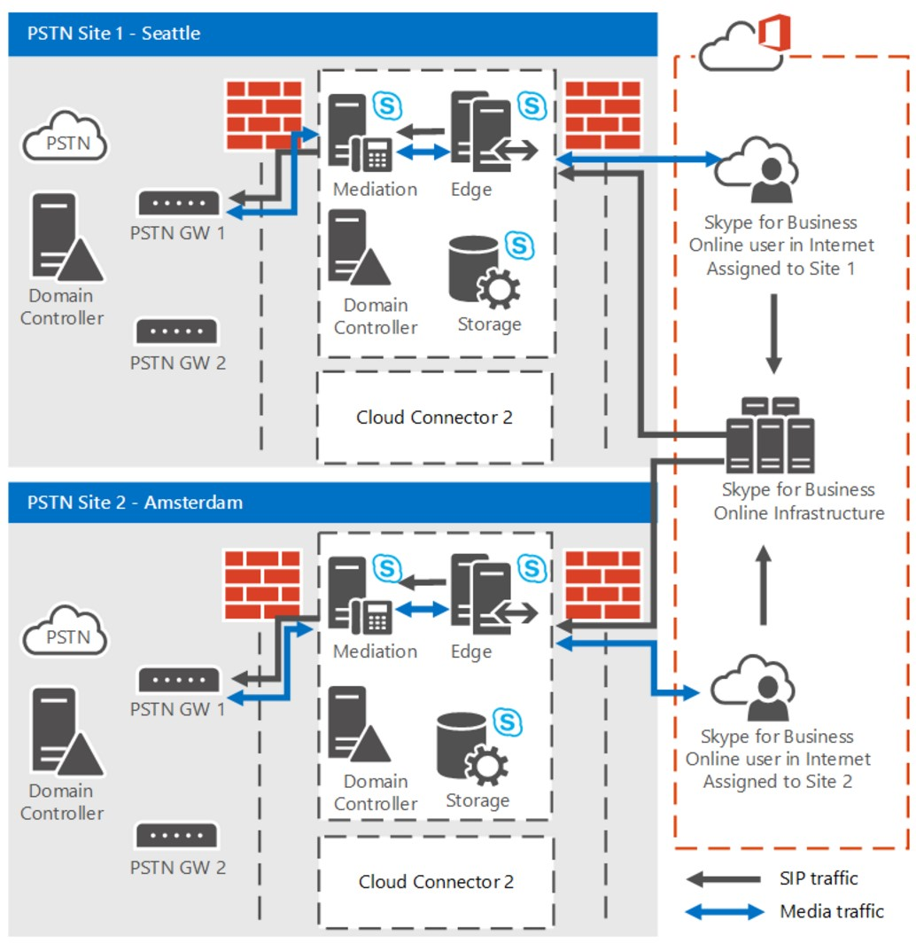 pstn call flow diagram 89 240sx radio wiring skype for business  cloud connector