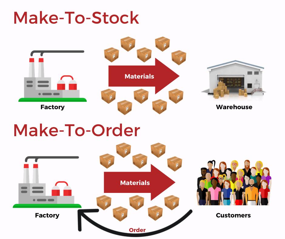 Make-to-Stock vs Make-to-Order