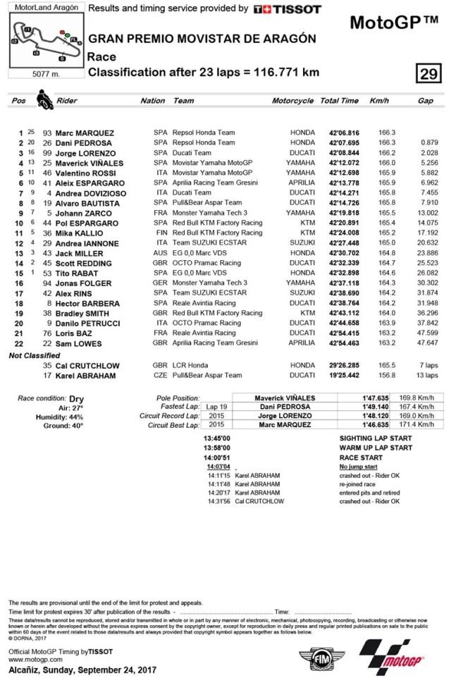 Marc Marquez Kuasai Klasemen Sementara MotoGP