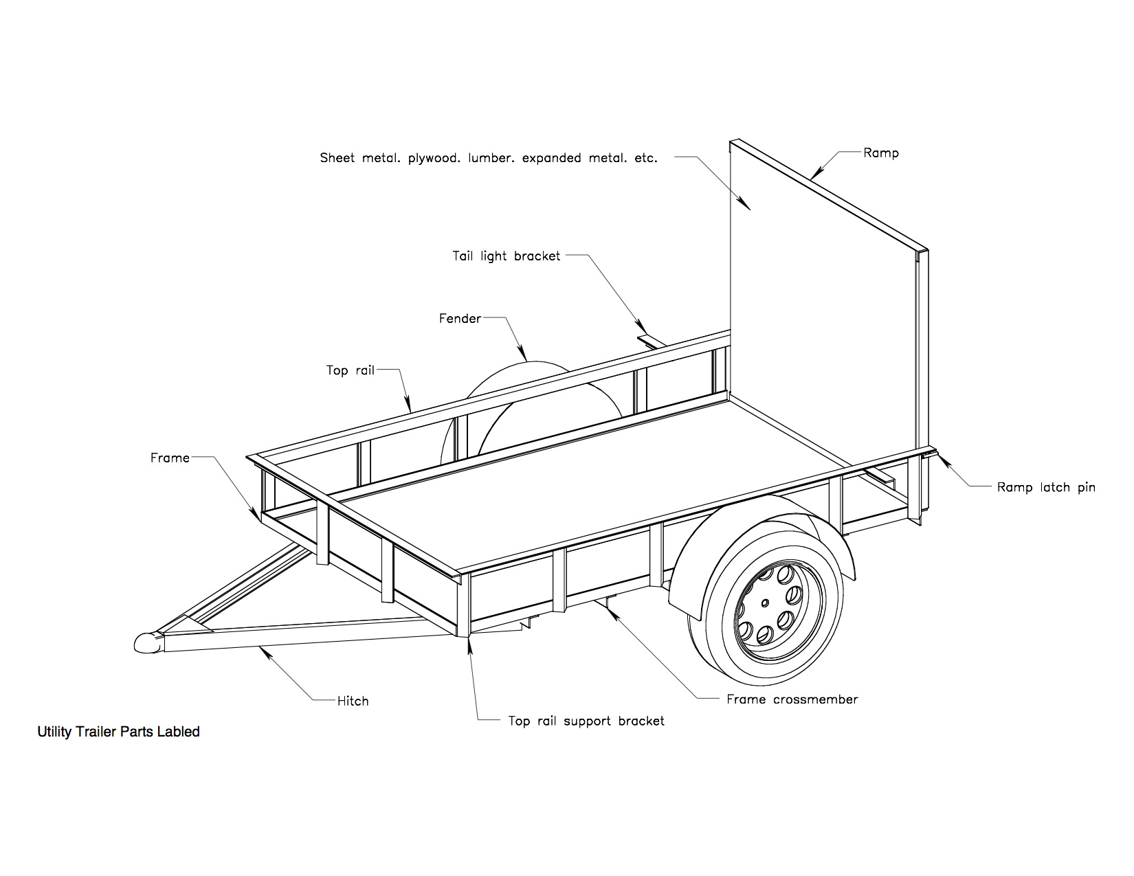 Ideas About 5x8 Utility Trailer