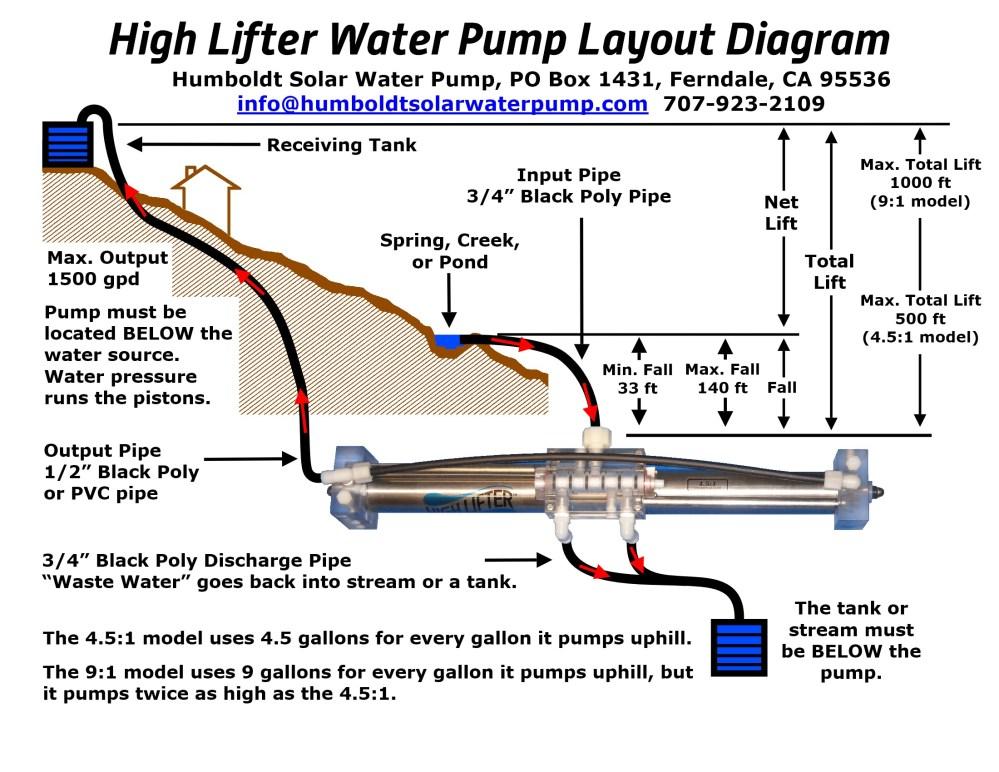 medium resolution of high lifter pump diagram from v4 ppp