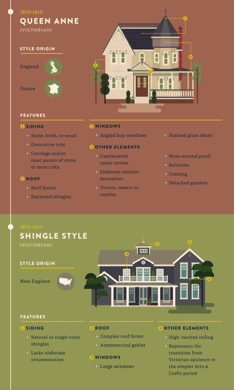 American Residential Architectural Style Guide  Architecture  Design