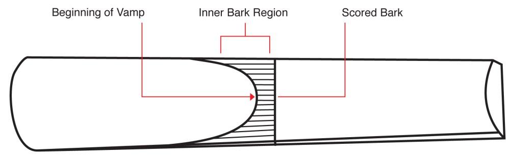 medium resolution of vamp length ranges