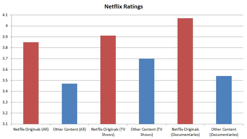 Netflix Ratings