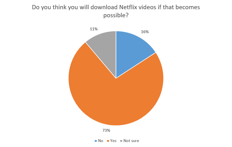 Do you think you will download Netflix videos if that becomes possible?