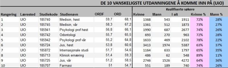 På samtlige de ti uddannelser på Oslo Universitet, det er vanskeligst at komme ind på, er der stor overvægt af kvindelige studerende blandt de kvalificerede ansøgere. Kilde: TV2 Norge.