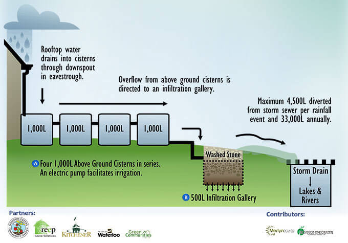 diagram of rainwater harvesting system and infiltration gallery