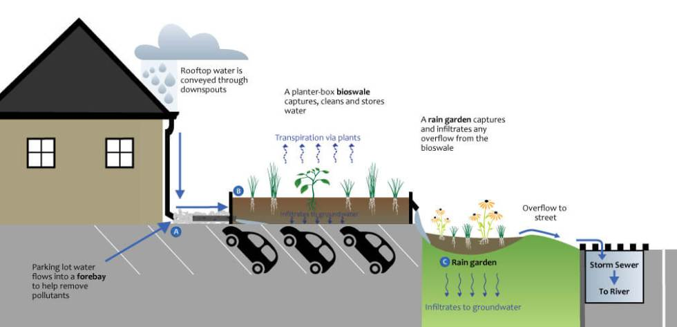 diagram of stormwater features on AET Group property
