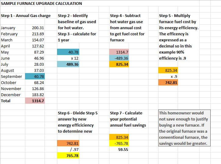 example of calculation to determine savings with a new furnace