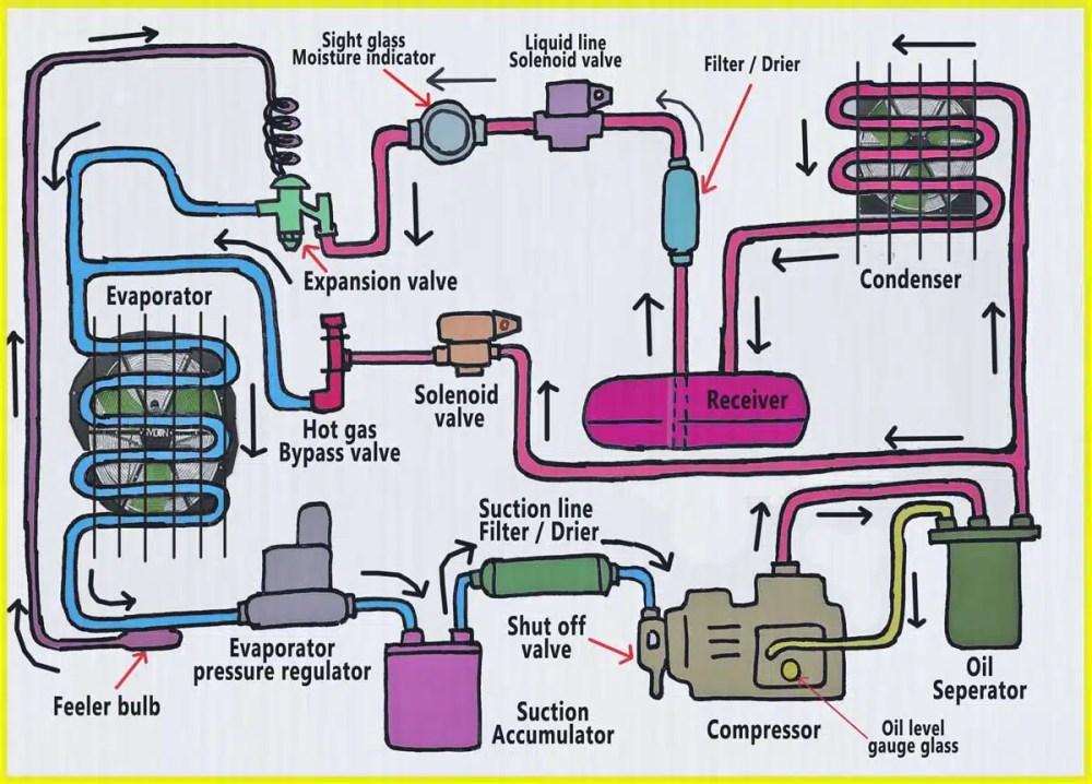 medium resolution of refrigeration components