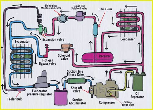 small resolution of refrigeration components