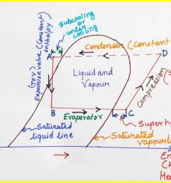 refrigeration cycle pv diagram [ 1214 x 852 Pixel ]