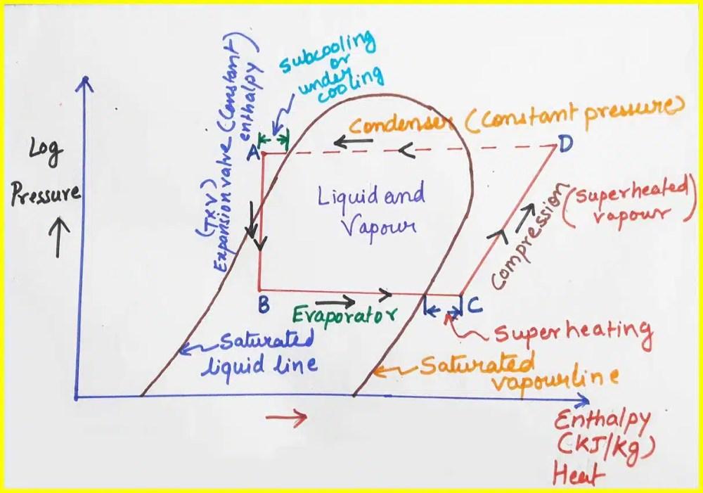 medium resolution of refrigeration cycle pv diagram