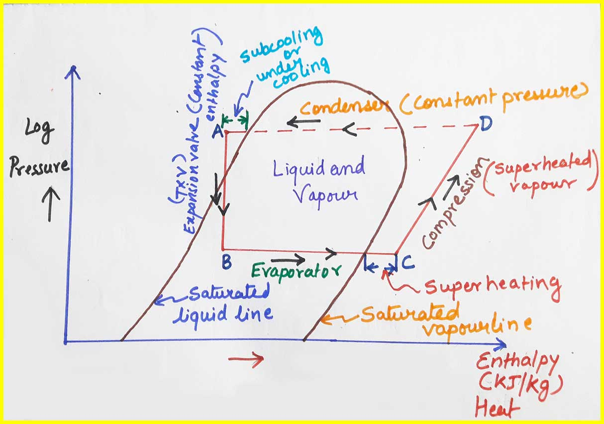 hight resolution of refrigeration cycle pv diagram