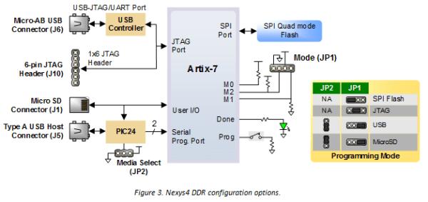 Nexys 4 DDR Reference Manual ReferenceDigilentinc