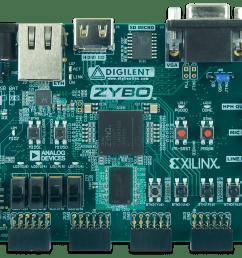 zybo reference manual [ 2000 x 1497 Pixel ]