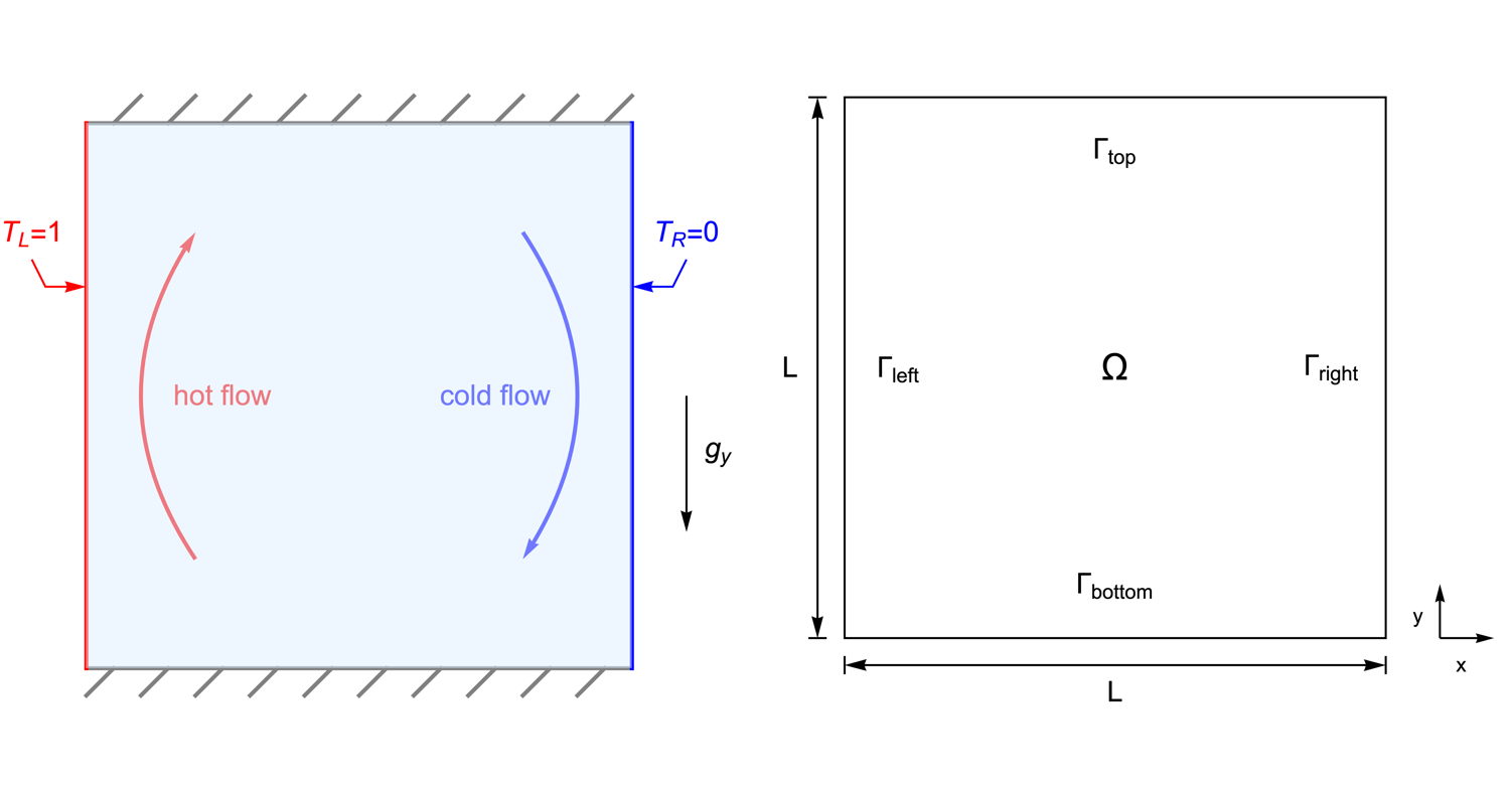 Buoyancy Driven Flow In A Square Cavity Wolfram Language
