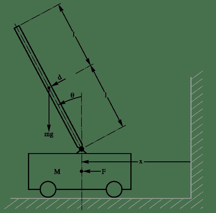Regulate an Inverted Pendulum