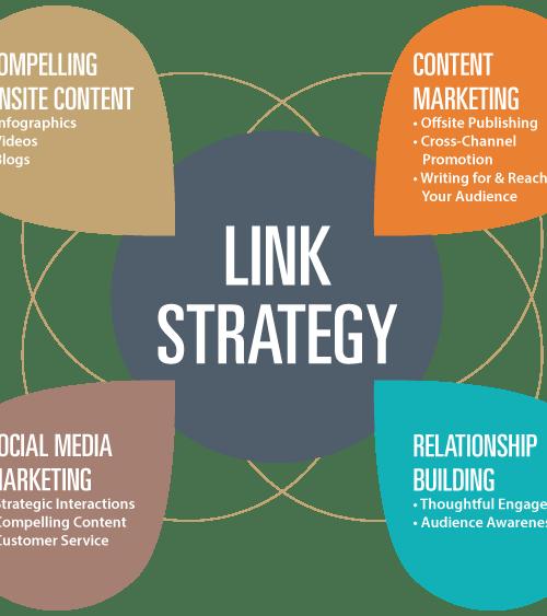 strategie de link building