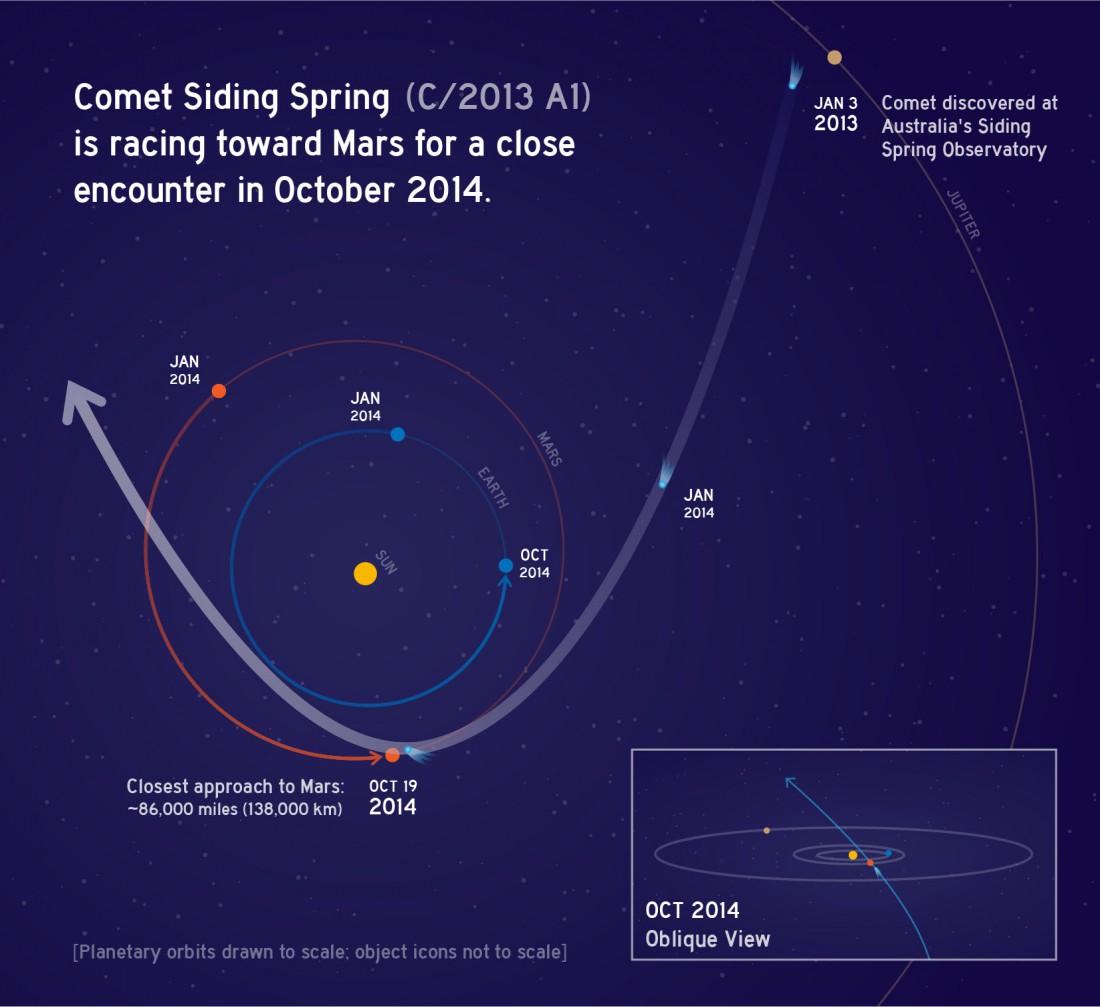 Trajectoire de la comète Siding Spring